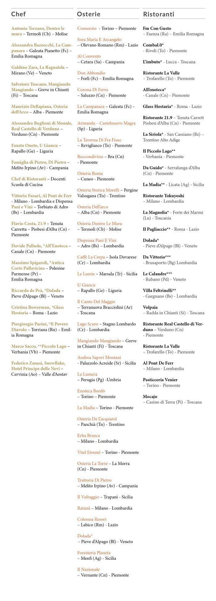 elenco_osterie_ristoranti_scuola_cucina_ita