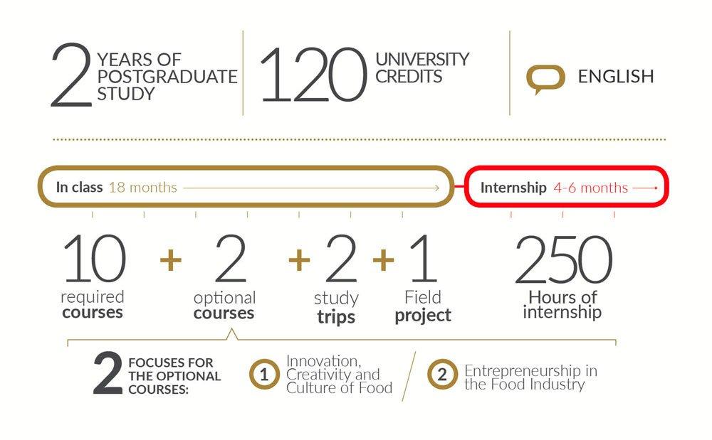 Two Year Graduate Degree Unisg University Of Gastronomic Sciences